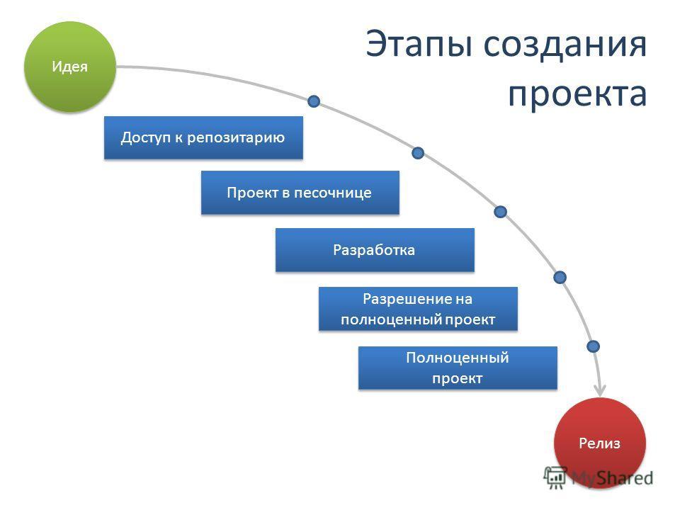 Идея Релиз Доступ к репозитарию Проект в песочнице Разработка Разрешение на полноценный проект Полноценный проект Полноценный проект Этапы создания проекта