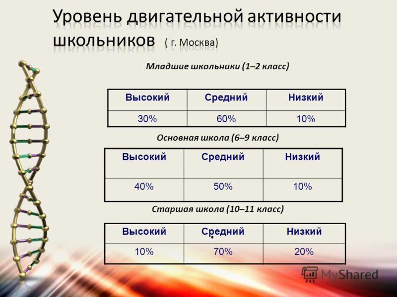 Младшие школьники (1–2 класс) Основная школа (6–9 класс) Старшая школа (10–11 класс) ВысокийСреднийНизкий 30%60%10% ВысокийСреднийНизкий 40%50%10% ВысокийСреднийНизкий 10%70%20%