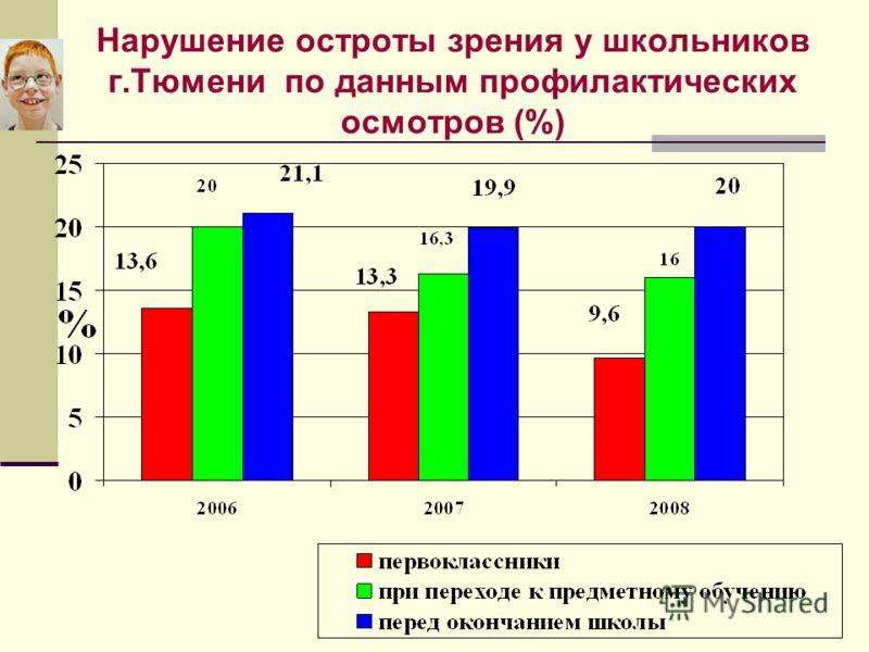 Нарушение остроты зрения у школьников г.Тюмени по данным профилактических осмотров (%)