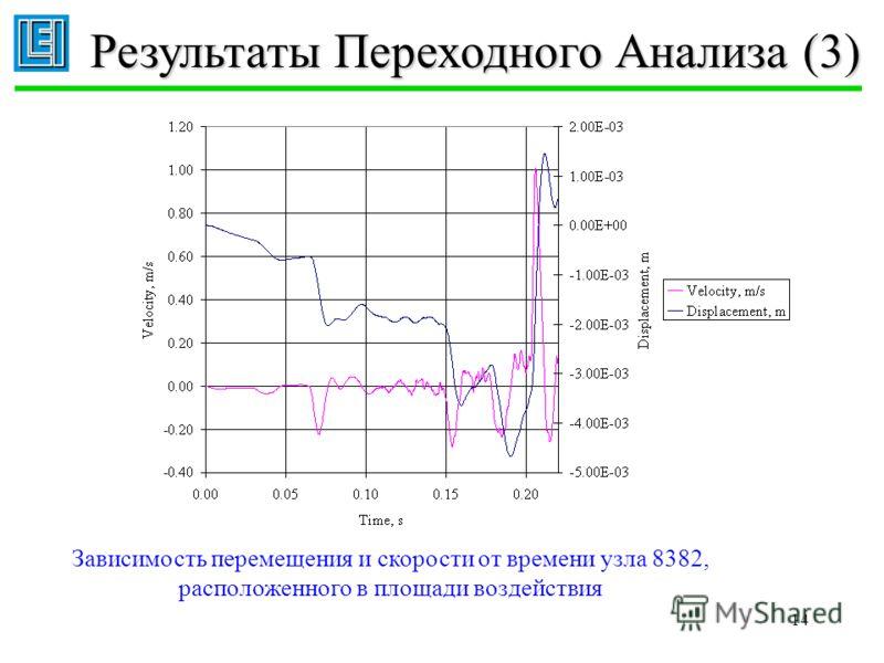 14 Результаты Переходного Анализа (3) Зависимость перемещения и скорости от времени узла 8382, расположенного в площади воздействия