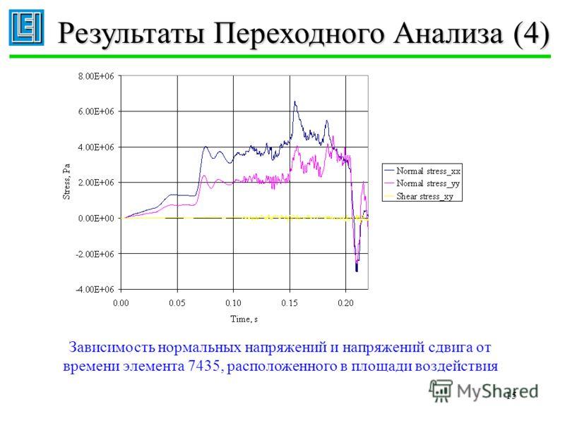 15 Результаты Переходного Анализа (4) Зависимость нормальных напряжений и напряжений сдвига от времени элемента 7435, расположенного в площади воздействия