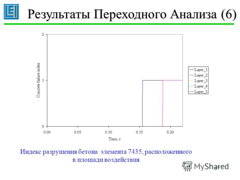 17 Результаты Переходного Анализа (6) Индекс разрушения бетона элемента 7435, расположенного в площади воздействия