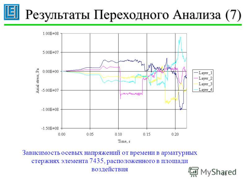 18 Результаты Переходного Анализа (7) Зависимость осевых напряжений от времени в арматурных стержнях элемента 7435, расположенного в площади воздействия