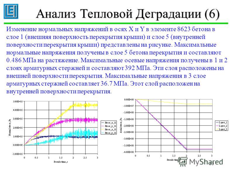 33 Анализ Тепловой Деградации (6) Изменение нормальных напряжений в осях X и Y в элементе 8623 бетона в слое 1 (внешняя поверхность перекрытия крыши) и слое 5 (внутренней поверхности перекрытия крыши) представлены на рисунке. Максимальные нормальные