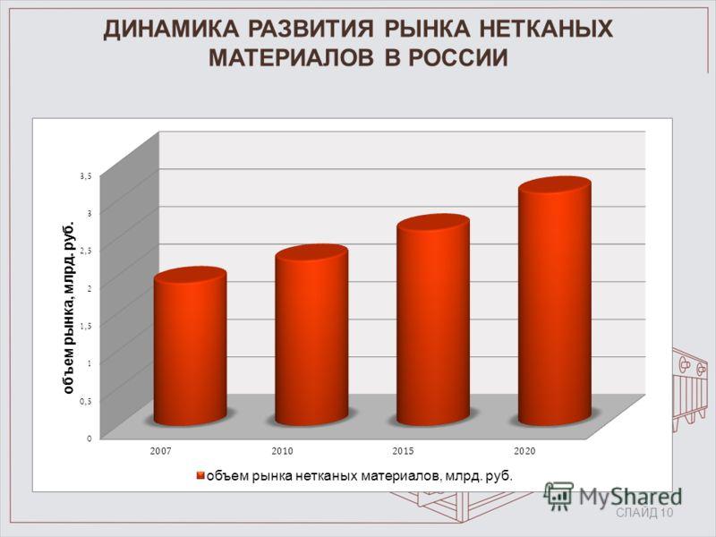 СЛАЙД 10 ДИНАМИКА РАЗВИТИЯ РЫНКА НЕТКАНЫХ МАТЕРИАЛОВ В РОССИИ