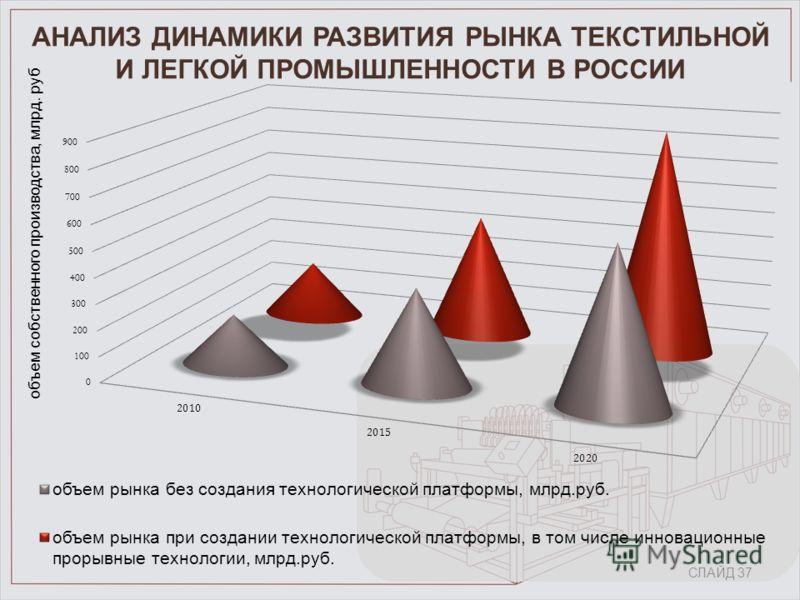 АНАЛИЗ ДИНАМИКИ РАЗВИТИЯ РЫНКА ТЕКСТИЛЬНОЙ И ЛЕГКОЙ ПРОМЫШЛЕННОСТИ В РОССИИ СЛАЙД 37