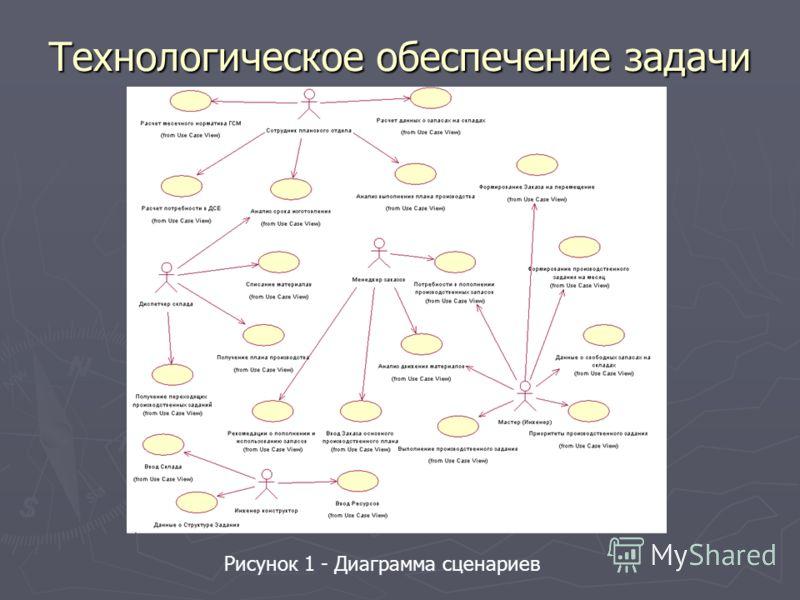 Технологическое обеспечение задачи Рисунок 1 - Диаграмма сценариев