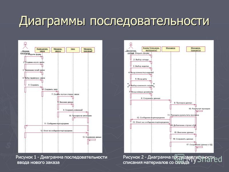 Диаграммы последовательности Рисунок 1 - Диаграмма последовательности ввода нового заказа Рисунок 2 - Диаграмма последовательности списания материалов со склада