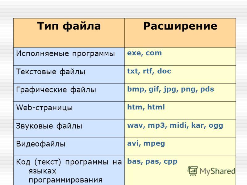 Тип файлаРасширение Исполняемые программы exe, com Текстовые файлы txt, rtf, doc Графические файлы bmp, gif, jpg, png, pds Web-страницы htm, html Звуковые файлы wav, mp3, midi, kar, ogg Видеофайлы avi, mpeg Код (текст) программы на языках программиро