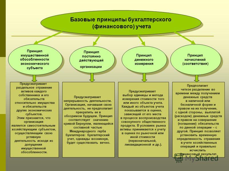 Базовые принципы бухгалтерского (финансового) учета Базовые принципы бухгалтерского (финансового) учета Принцип имущественной обособленности экономического субъекта Принцип имущественной обособленности экономического субъекта Принцип постоянно действ