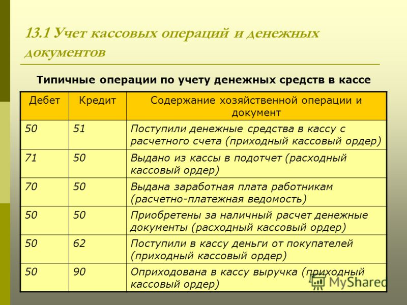 Учет и аудит денежных расчетных операций шпаргалка