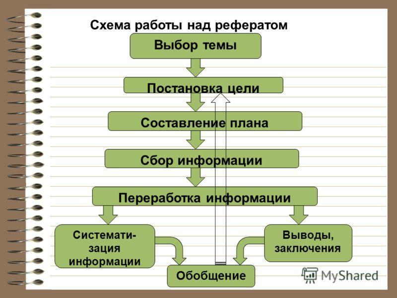 Схема работы над рефератом Выбор темы Постановка цели Составление плана Сбор информации Переработка информации Системати- зация информации Выводы, заключения Обобщение