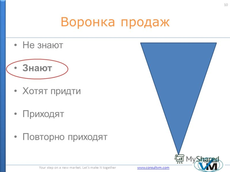 Your step on a new market. Lets make it together www.consultvm.comwww.consultvm.com Воронка продаж Не знают Знают Хотят придти Приходят Повторно приходят 10