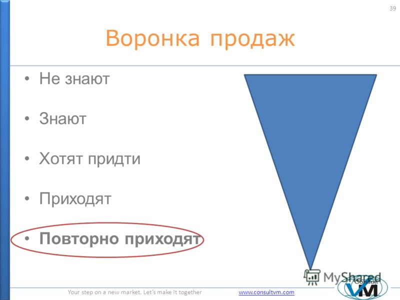 Your step on a new market. Lets make it together www.consultvm.comwww.consultvm.com Воронка продаж Не знают Знают Хотят придти Приходят Повторно приходят 39