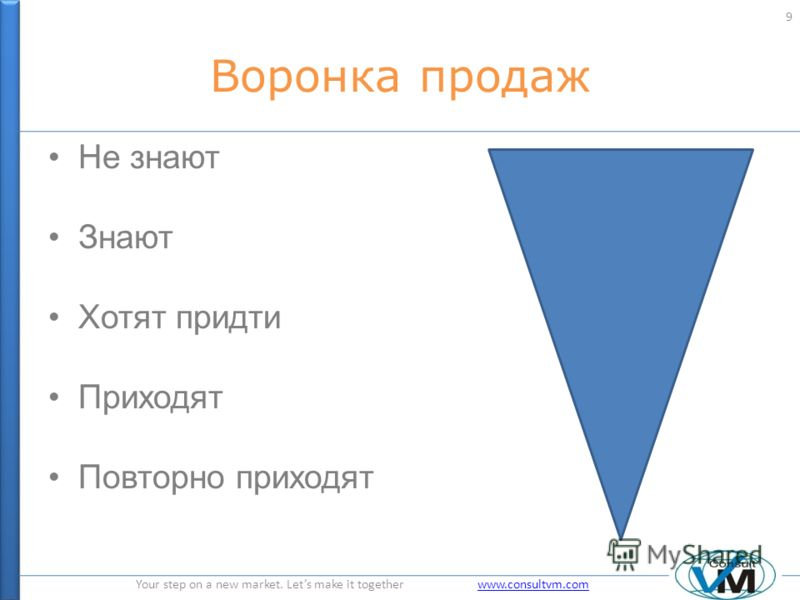 Your step on a new market. Lets make it together www.consultvm.comwww.consultvm.com Воронка продаж Не знают Знают Хотят придти Приходят Повторно приходят 9