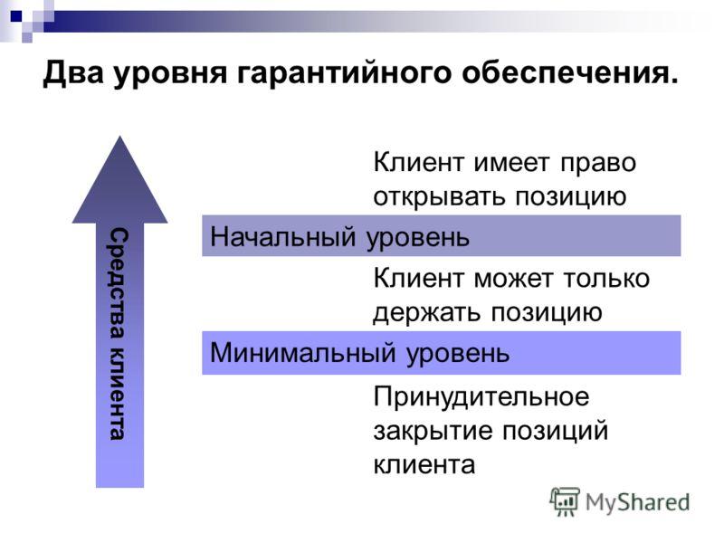Два уровня гарантийного обеспечения. Клиент имеет право открывать позицию Начальный уровень Клиент может только держать позицию Минимальный уровень Принудительное закрытие позиций клиента Средства клиента