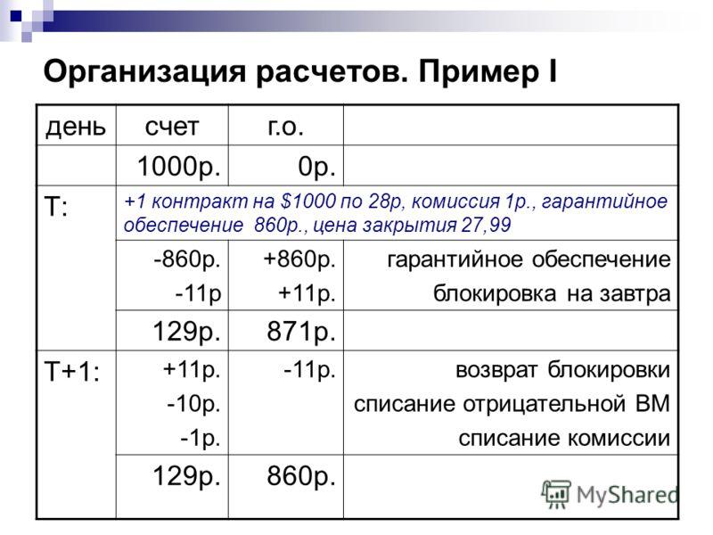 Организация расчетов. Пример I деньсчетг.о. 1000р.0р. Т: +1 контракт на $1000 по 28р, комиссия 1р., гарантийное обеспечение 860р., цена закрытия 27,99 -860р. -11р +860р. +11р. гарантийное обеспечение блокировка на завтра 129р.871р. T+1: +11р. -10р. -