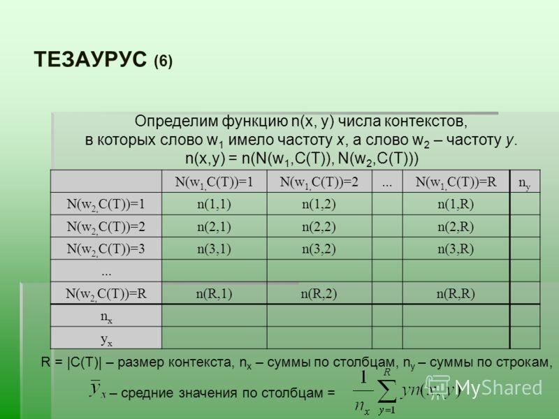ТЕЗАУРУС (6) N(w 1, C(T))=1N(w 1, C(T))=2...N(w 1, C(T))=Rnуnу N(w 2, C(T))=1n(1,1)n(1,2)n(1,R) N(w 2, C(T))=2n(2,1)n(2,2)n(2,R) N(w 2, C(T))=3n(3,1)n(3,2)n(3,R)... N(w 2, C(T))=Rn(R,1)n(R,2)n(R,R) nхnх ухух Определим функцию n(х, у) числа контекстов