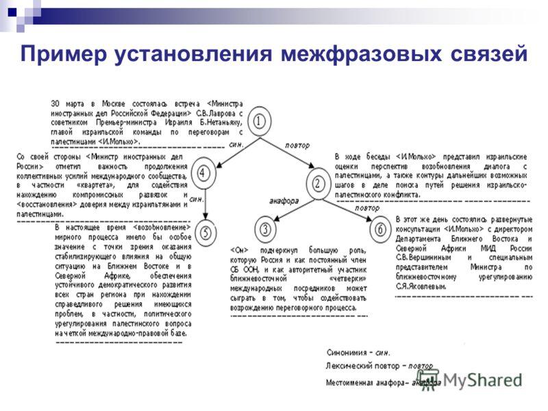 7 Пример установления межфразовых связей