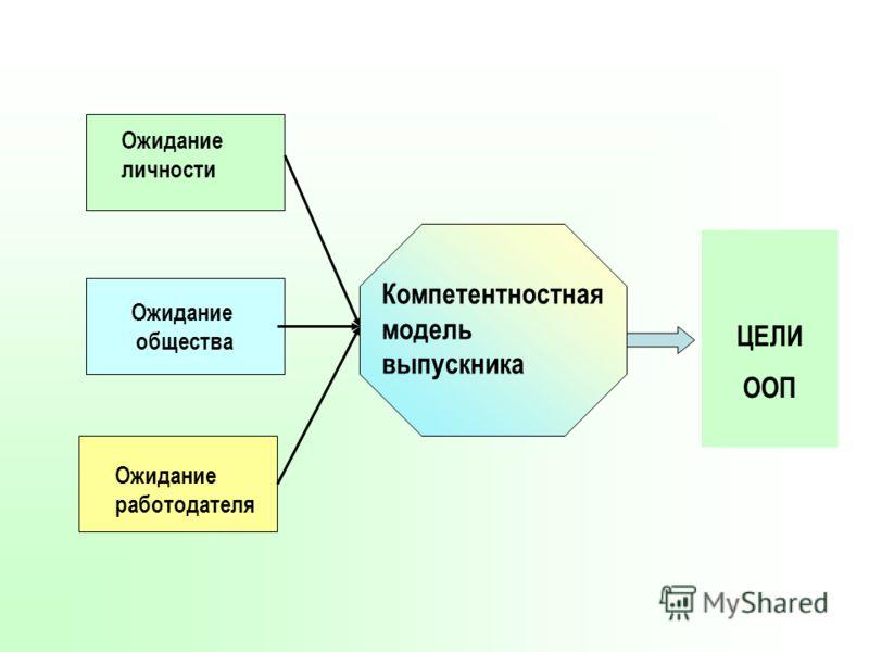 Ожидание личности Ожидание общества Ожидание работодателя Компетентностная модель выпускника ЦЕЛИ ООП