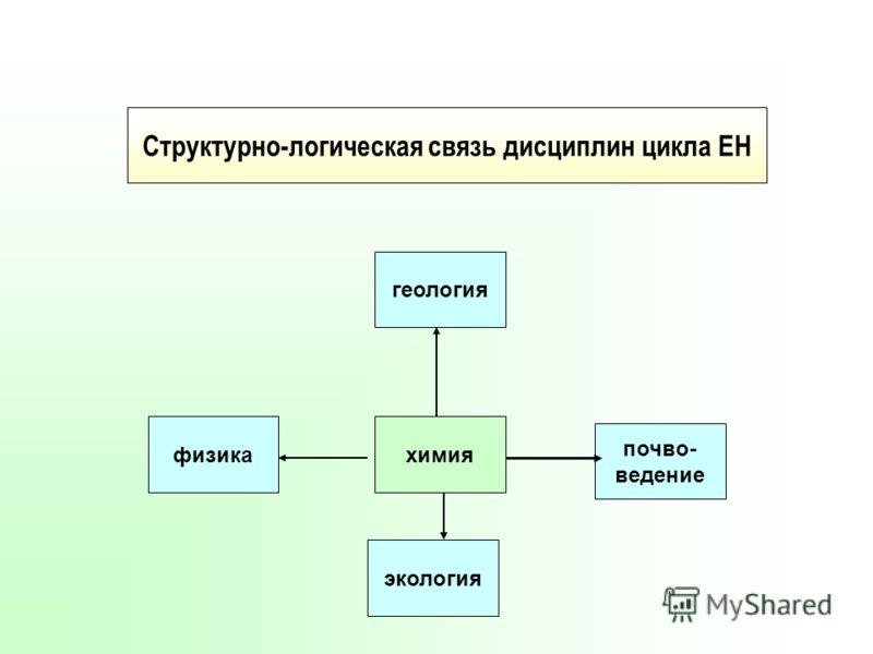 физика экология химия почво- ведение геология Структурно-логическая связь дисциплин цикла ЕН