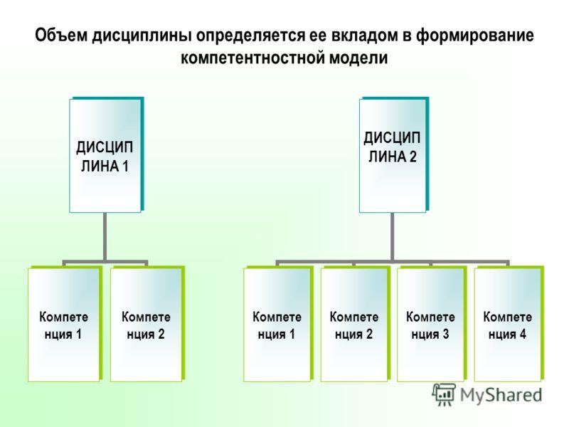 Объем дисциплины определяется ее вкладом в формирование компетентностной модели ДИСЦИП ЛИНА 1 Компете нция 1 Компете нция 2 ДИСЦИП ЛИНА 2 Компете нция 1 Компете нция 2 Компете нция 3 Компете нция 4
