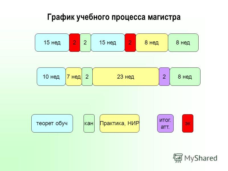 График учебного процесса магистра 15 нед 10 нед 2 канПрактика, НИР 7 нед23 нед 8 нед теорет обуч 8 нед итог. атт. 8 нед22 15 нед 22 эк
