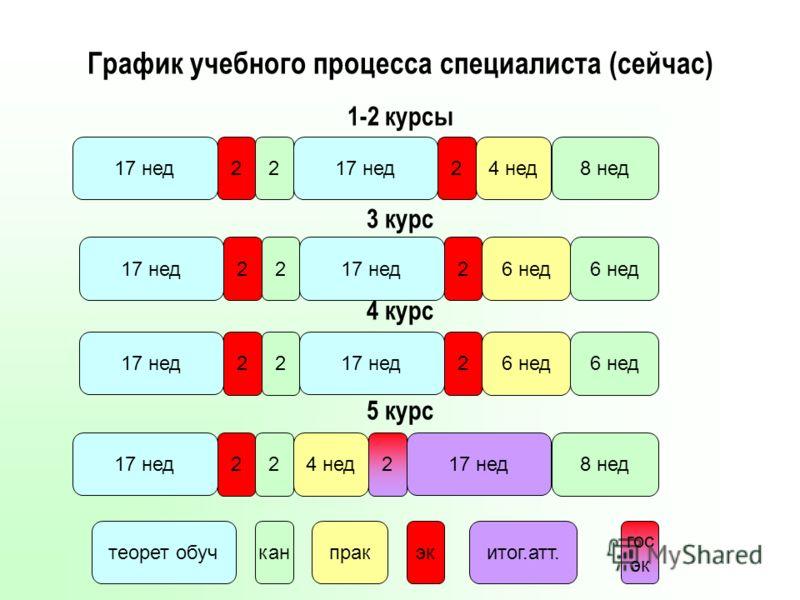 График учебного процесса специалиста (сейчас) 1-2 курсы 3 курс 4 курс 5 курс 17 нед 22 канпрак 4 нед эк 2 теорет обуч 8 нед итог.атт. 17 нед 2 2 2 2 2 2 2 2 6 нед 4 нед 6 нед 8 нед 17 нед 6 нед 2 гос эк