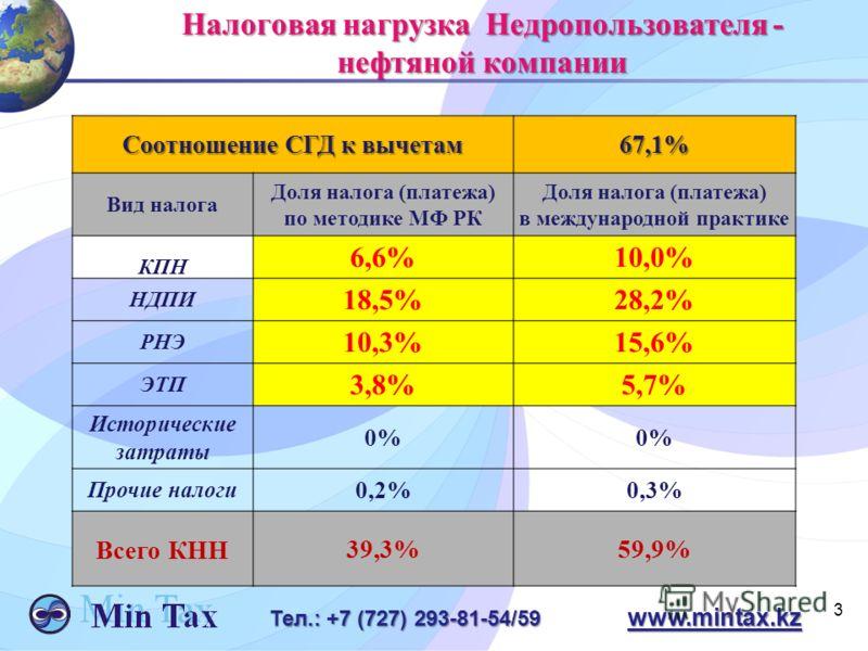 3 Тел.: +7 (727) 293-81-54/59 www.mintax.kz Налоговая нагрузка Недропользователя - нефтяной компании Соотношение СГД к вычетам 67,1% Вид налога Доля налога (платежа) по методике МФ РК Доля налога (платежа) в международной практике КПН 6,6%10,0% НДПИ