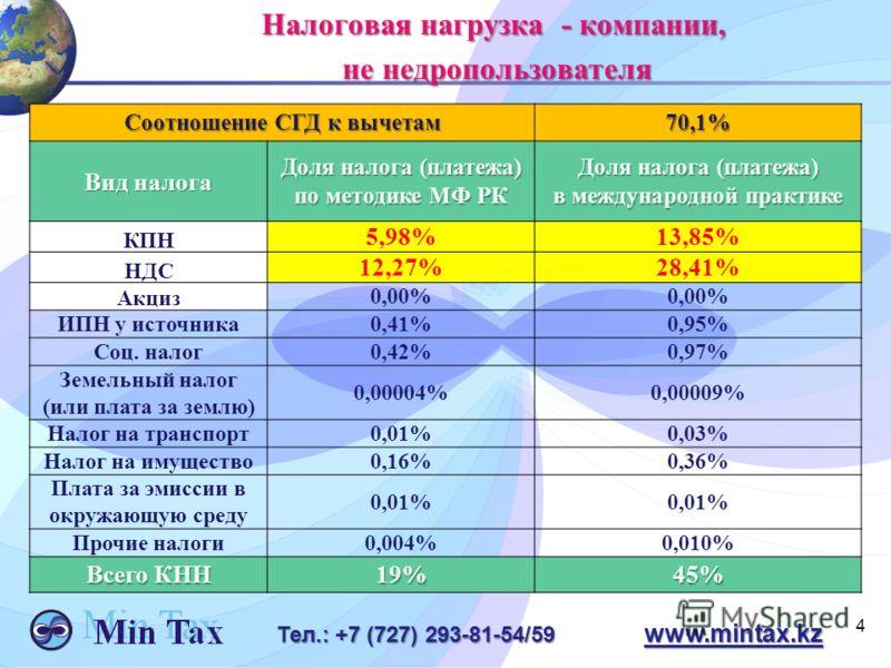 4 Тел.: +7 (727) 293-81-54/59 www.mintax.kz Налоговая нагрузка - компании, не недропользователя не недропользователя Соотношение СГД к вычетам 70,1% Вид налога Доля налога (платежа) по методике МФ РК Доля налога (платежа) в международной практике КПН