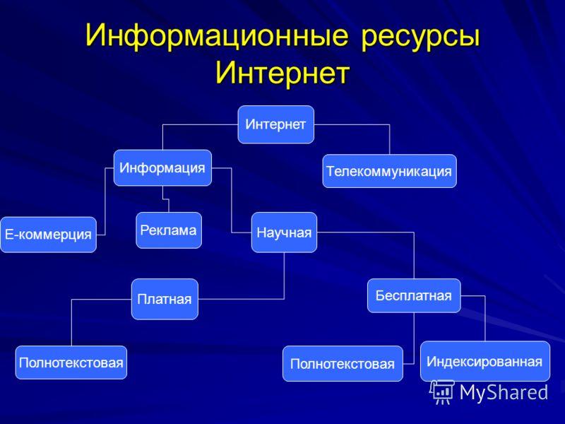 Презентация на тему Информационные ресурсы Интернет Интернет  1 Информационные ресурсы