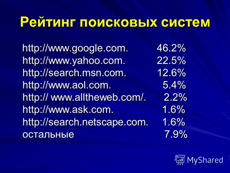 Рейтинг поисковых систем http://www.google.com. 46.2% http://www.yahoo.com. 22.5% http://search.msn.com. 12.6% http://www.aol.com. 5.4% http:// www.alltheweb.com/. 2.2% http://www.ask.com. 1.6% http://search.netscape.com. 1.6% остальные 7.9% http://w