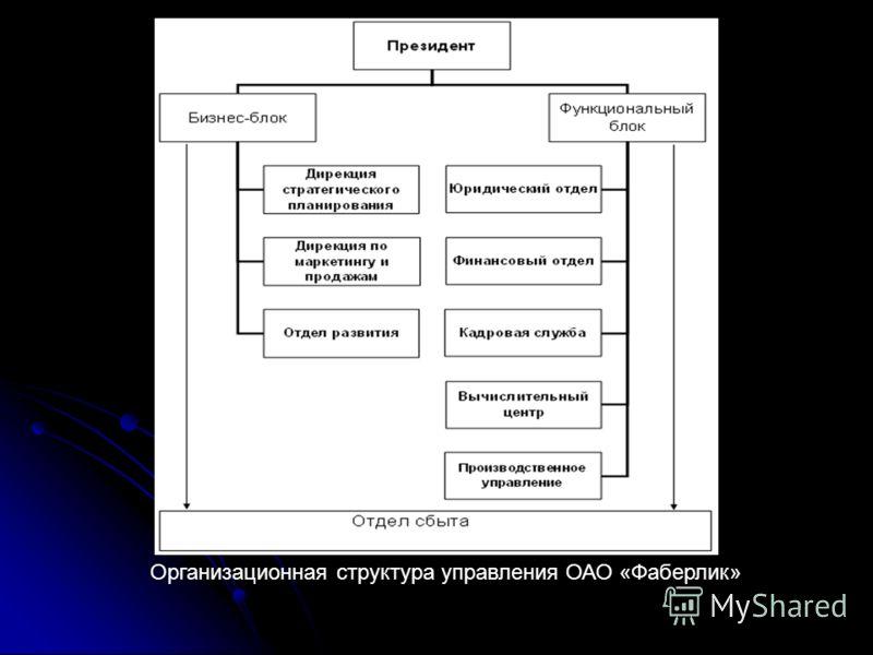 Организационная структура управления ОАО «Фаберлик»