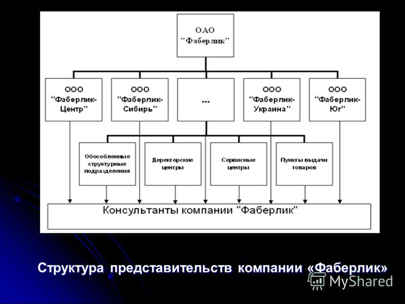 Структура представительств компании «Фаберлик»
