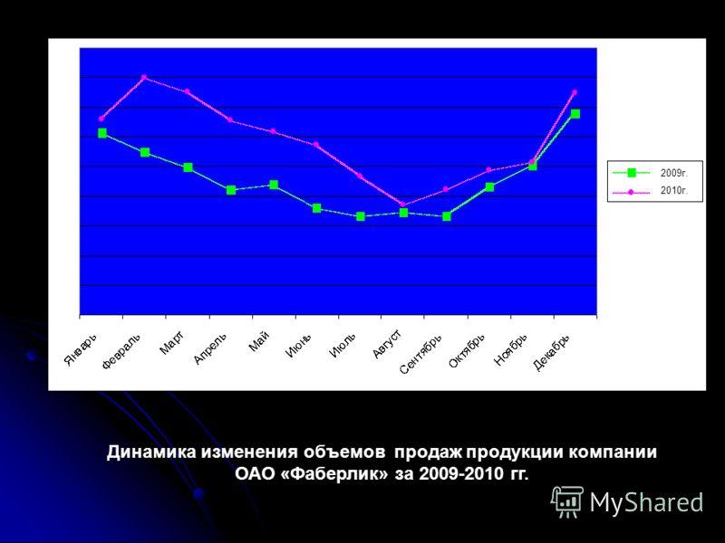 Динамика изменения объемов продаж продукции компании ОАО «Фаберлик» за 2009-2010 гг. 2009г. 2010г.