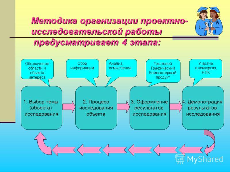 Методика организации проектно- исследовательской работы исследовательской работы предусматривает 4 этапа: предусматривает 4 этапа: 1. Выбор темы (объекта) исследования 2. Процесс исследования объекта 3. Оформление результатов исследования 4. Демонстр