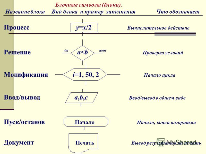 Блочные символы (блоки). Название блока Вид блока и пример заполнения Что обозначает Процесс у=х/2 Вычислительное действие Решение да a