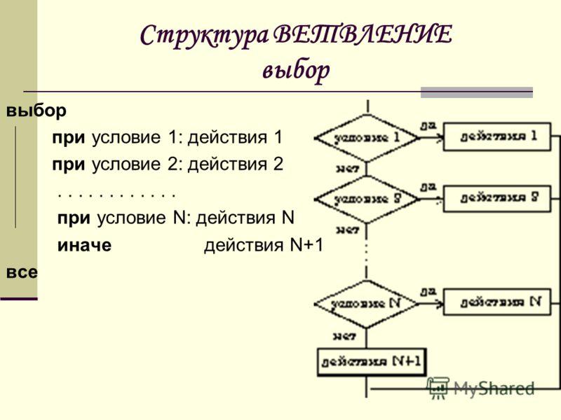 Структура ВЕТВЛЕНИЕ выбор выбор при условие 1: действия 1 при условие 2: действия 2............ при условие N: действия N иначе действия N+1 все