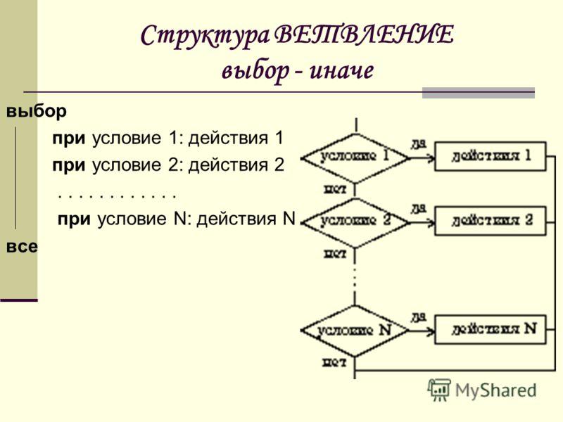 Структура ВЕТВЛЕНИЕ выбор - иначе выбор при условие 1: действия 1 при условие 2: действия 2............ при условие N: действия N все
