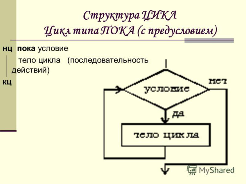 Структура ЦИКЛ Цикл типа ПОКА (с предусловием) нц пока условие тело цикла (последовательность действий) кц