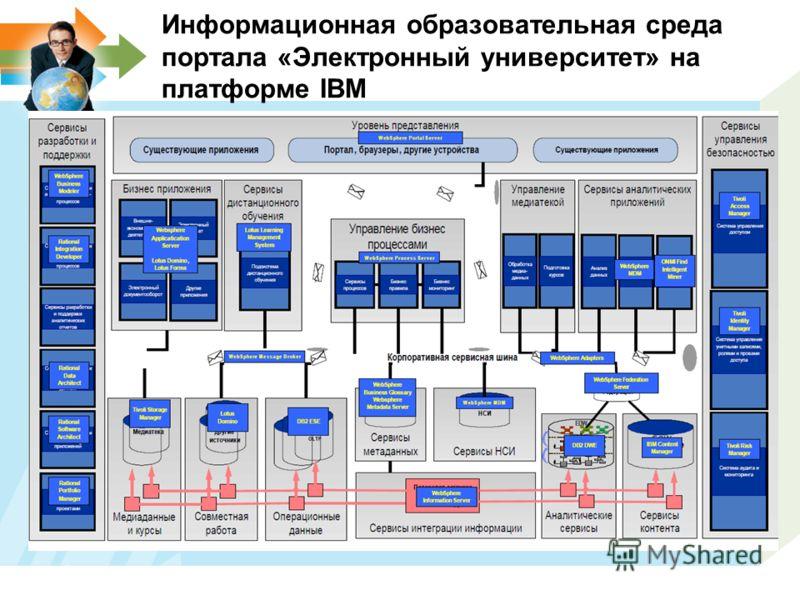 Информационная образовательная среда портала «Электронный университет» на платформе IBM