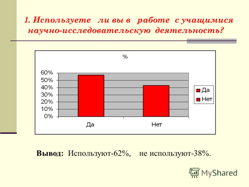 1. Используете ли вы в работе с учащимися научно-исследовательскую деятельность? Вывод: Используют-62%, не используют-38%.