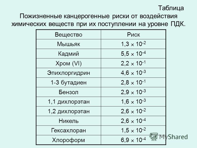 Таблица Пожизненные канцерогенные риски от воздействия химических веществ при их поступлении на уровне ПДК. ВеществоРиск Мышьяк1,3 10 -2 Кадмий5,5 10 -4 Хром (VI)2,2 10 -1 Эпихлоргидрин4,6 10 -3 1-3 бутадиен2,8 10 -1 Бензол2,9 10 -3 1,1 дихлорэтан1,6