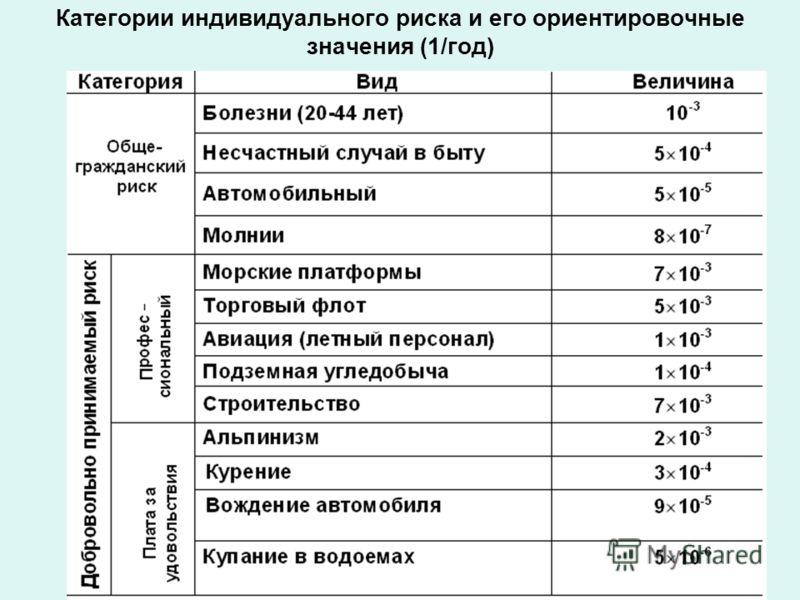 Категории индивидуального риска и его ориентировочные значения (1/год)