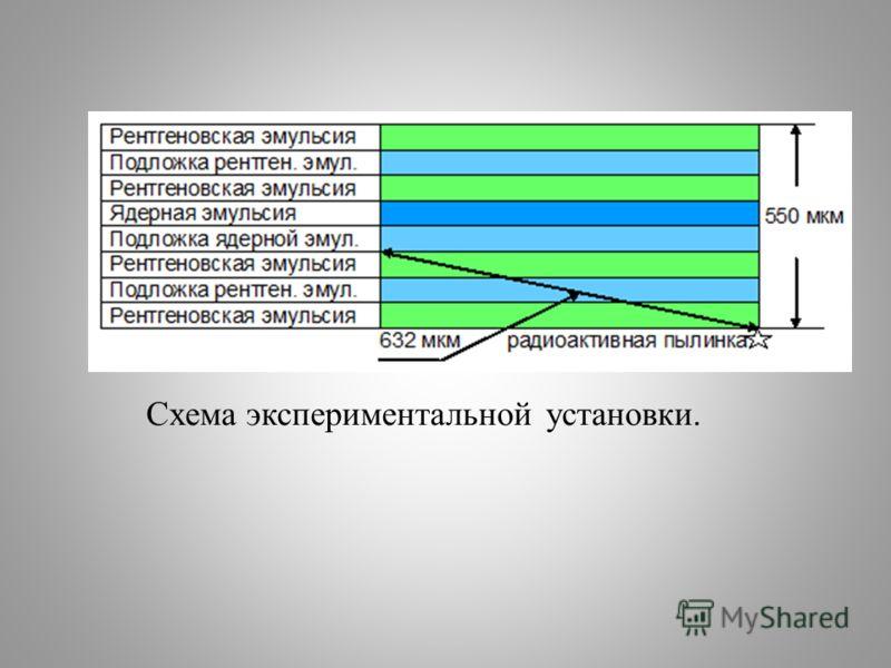 Схема экспериментальной установки.