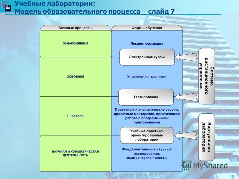 13 Учебные лаборатории: Модель образовательного процесса _ слайд 7