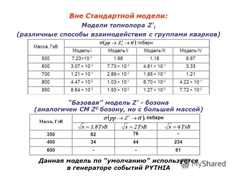 Вне Стандартной модели: Модели топколора Z' t (различные способы взаимодействия с группами кварков) Масса, ГэВ, пкбарн Модель IМодель IIМодель IIIМодель IV 5007.23×10 -1 1.981.188.97 6003.07 × 10 -1 7.73 × 10 -1 4.81 × 10 -1 3.33 7001.21 × 10 -1 2.89