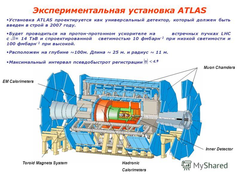 Hadronic Calorimeters EM Calorimeters Inner Detector Muon Chamders Экспериментальная установка ATLAS Toroid Magnets System Установка ATLAS проектируется как универсальный детектор, который должен быть введен в строй в 2007 году. Будет проводиться на