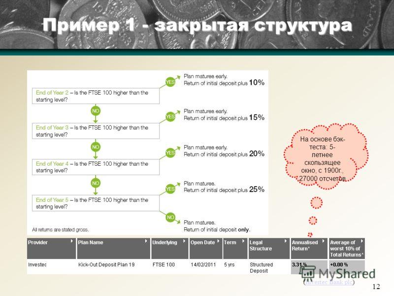 12 Пример 1 - закрытая структура (Investec Bank plc)Investec Bank plc На основе бэк- теста: 5- летнее скользящее окно, с 1900г., 27000 отсчетов