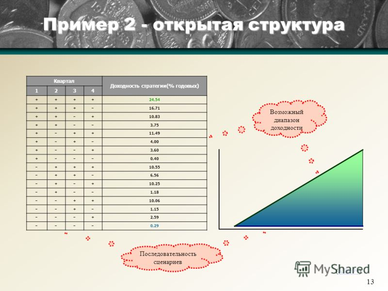 13 Возможный диапазон доходности Пример 2 - открытая структура (АЛОР+)АЛОР+ Квартал Доходность стратегии(% годовых) 1234 ++++24,54 +++ – 16,71 ++ – +10,83 ++ –– 3,75 + – ++11,49 + – + – 4,00 + –– +3,60 + ––– 0,40 – +++10,55 – ++ – 6,56 – + – +10,25 –